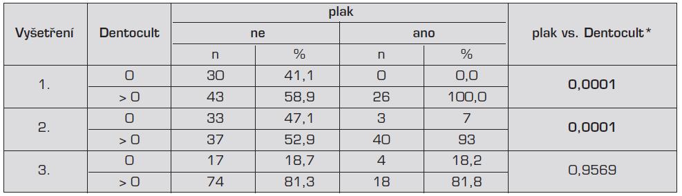 Korelace přítomnosti plaku a hodnot testu Dentocult SM
