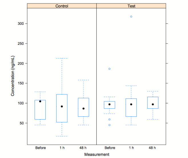 Figure 2. Box plot of NSE concentration (pg/mL) for the test and the control group at measurement 2 weeks before, and 1 and 48 h after the simulated dive, respectively. Median, 25th and 75th percentile are shown. Vertical lines represent the largest and smallest values except for extreme outliers presented as circles.