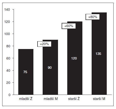 Rychlost nástupu účinku 0,6 mg kg<sup>-1</sup> rokuronia (= interval od intravenózního podání ROC do maximální deprese T<sub>1</sub> v sérii TOF)