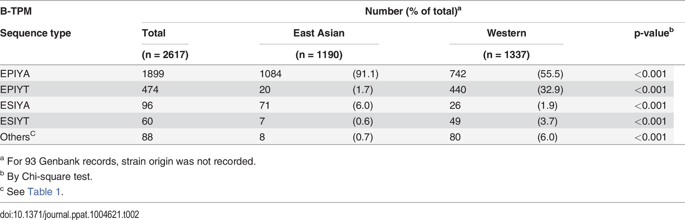 Distribution of alternative TPMs in 2617 CagA B-TPMs, by <i>H. pylori</i> geographic origin.