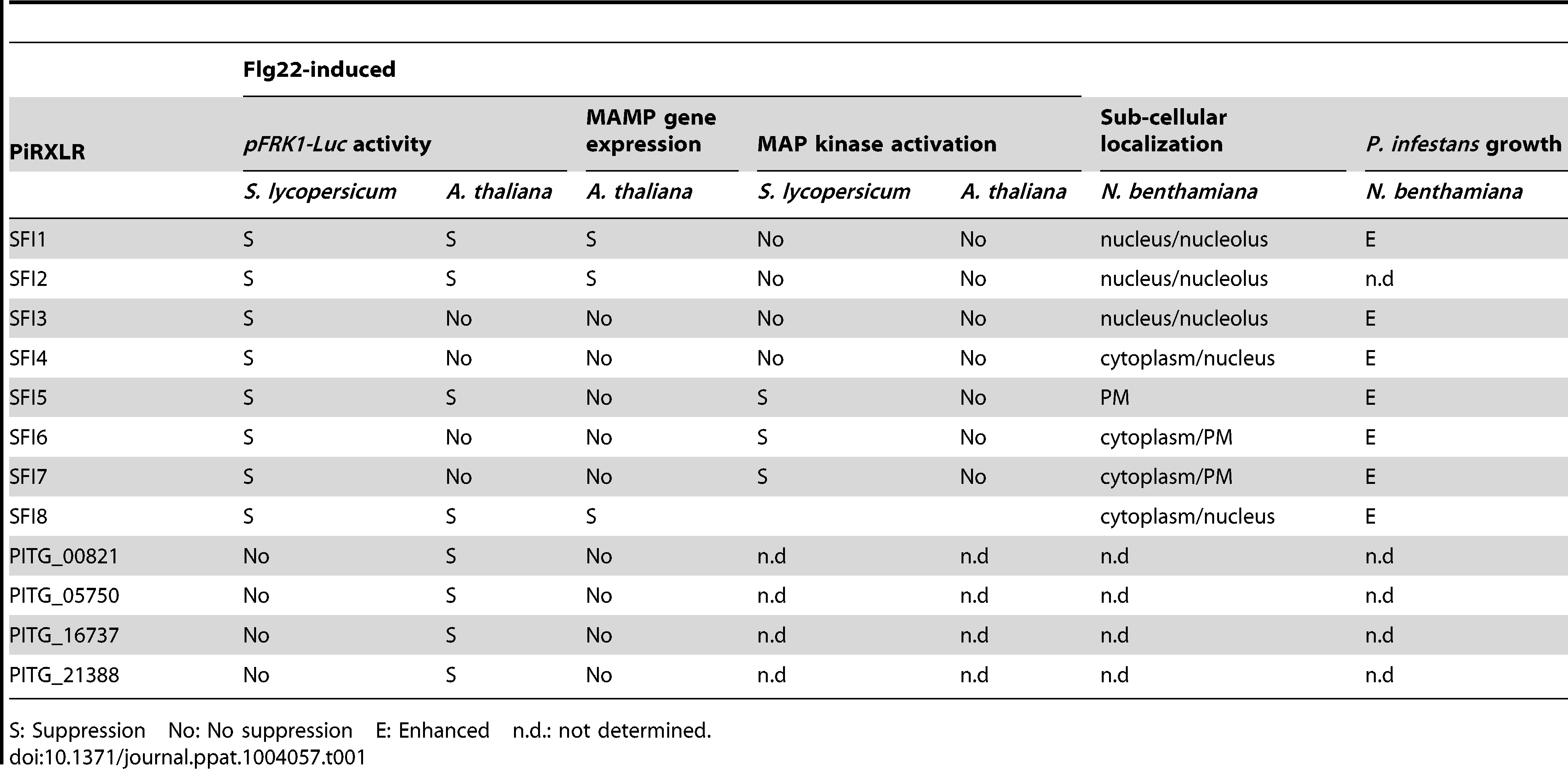 Summary of PiRXLR effectors with suppressing activity on MTI.