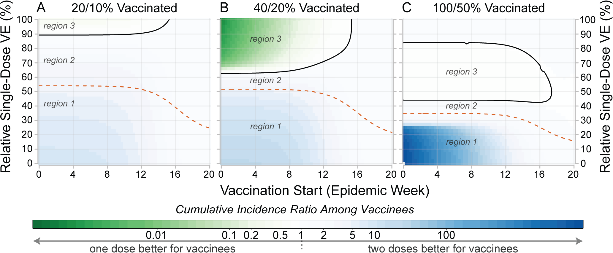 Comparison of individual- and population-level benefits of one- and two-dose campaigns by vaccination start time and relative single-dose efficacy.