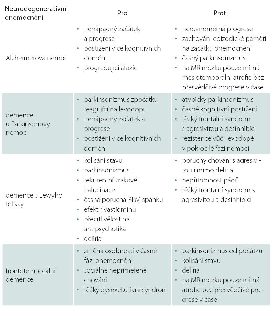 Diferenciálně diagnostická rozvaha mezi jednotlivými neurodegeneracemi ve vztahu k prezentované kazuistice.