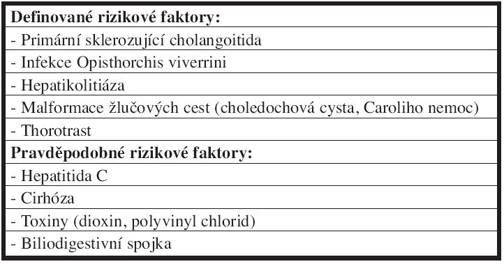Rizikové faktory vzniku cholangiokarcinomu Tab. 1: Risk factors of the cholangiocarcinoma