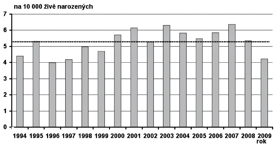 Prevalence koarktace aorty v České republice v období 1994–2009 Fig. 12. Prevalence of aortic coarctation in the Czech Republic in 1994–2009