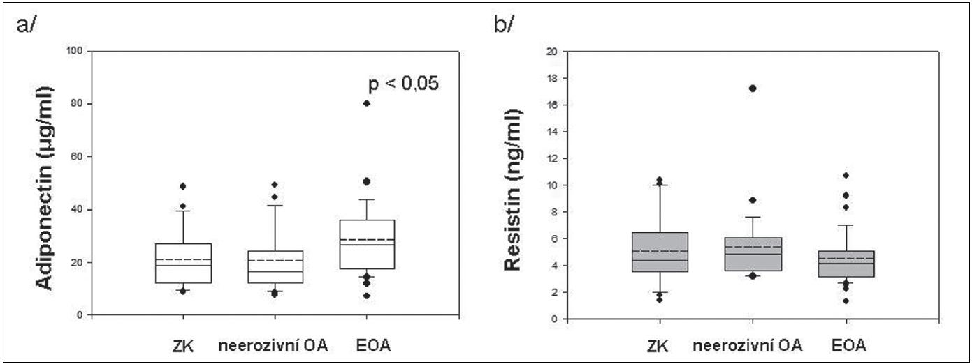 Sérové hladiny adiponectinu (a) a resistinu (b) u zdravých kontrol a pacientů s neerozivní OA a EOA drobných kloubů rukou.