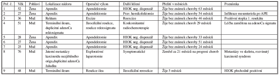 Přehled nemocných s karcinoidem GIT na CHIRO FN Plzeň-Bory – 2002 (leden) – 2007 (červen) Tab. 1. GIT carcinoid patients hospitalized in CHIRO FN Plzeň-Bory – 2002 (January) – 2007 (June)