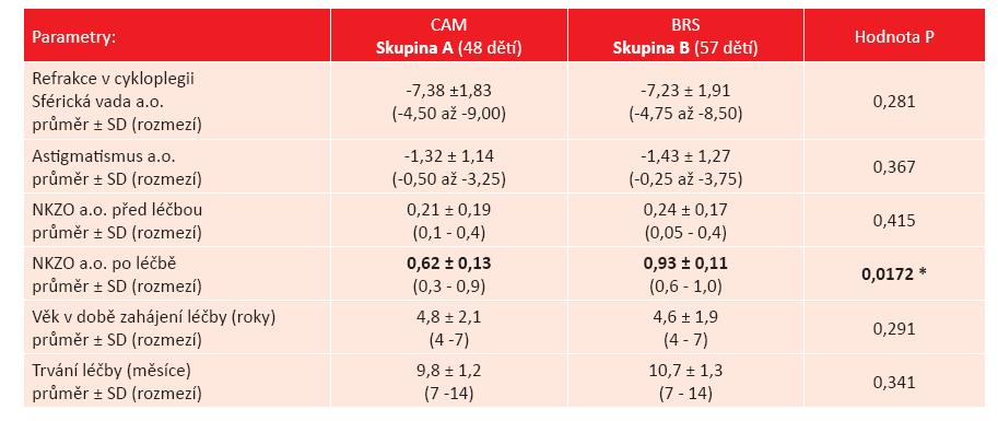 Výsledky léčby jednostranné amblyopie ve skupině dětí s myopickou anizometropií. Srovnání metody CAM vs. BRS u 105 dětí.