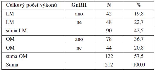 Charakteristika souboru myomektomií