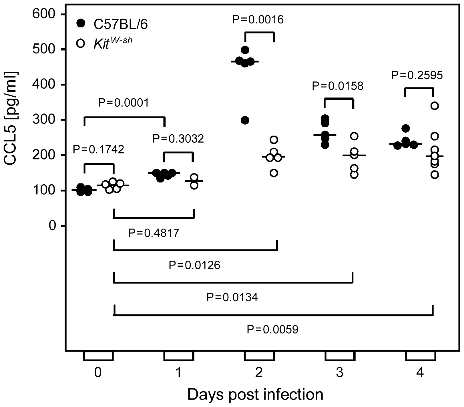 Infection induces a wave of mast cell-derived chemokine CCL5/RANTES <i>in vivo</i>.