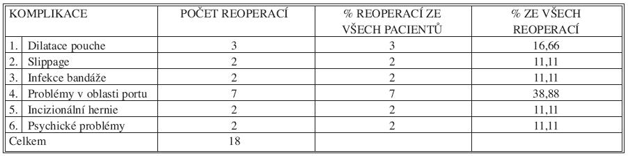 Reoperace v souboru 100 pacientů s LAGB Tab. 3. Reoperations among 100 LAGB patients