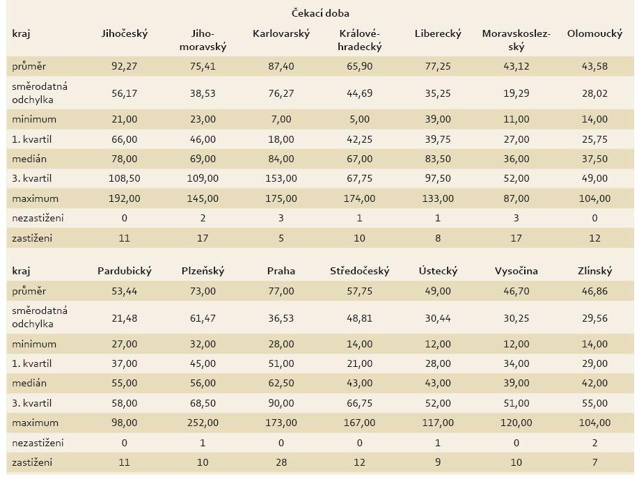 Deskriptivní statistiky čekací doby pro každý kraj. Tab. 4. Descriptive statistics of waiting time for each region.