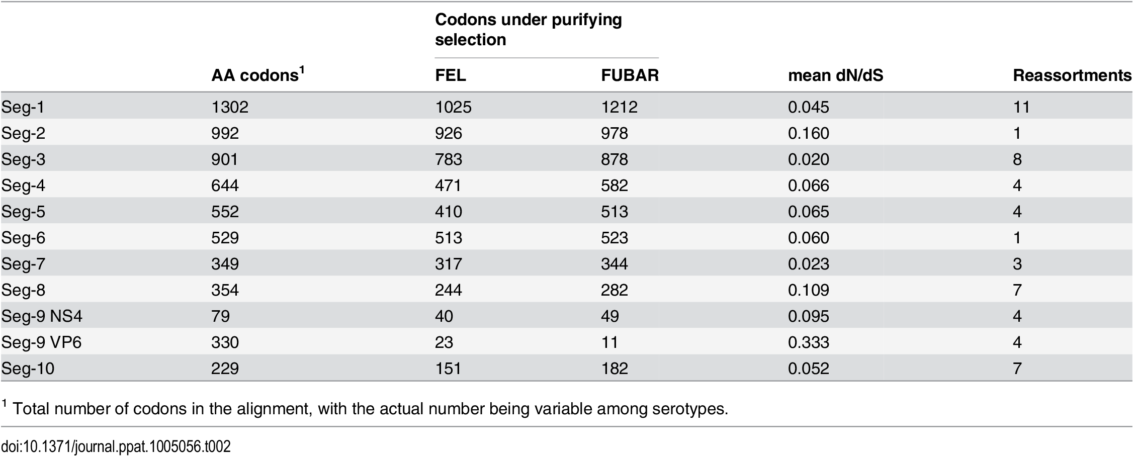 Number of sites potentially under negative selection in the BTV genome according to two inference methods (FEL—fixed-effects likelihood, FUBAR—fast unconstrained Bayesian approximation).