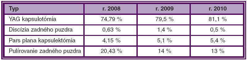 Riešenie sekundárnej katarakty v SR v jednotlivých rokoch