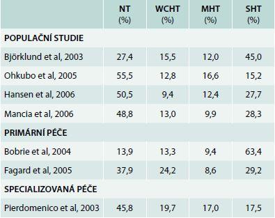 Studie zjištující výskyt hypertenze bílého pláště a maskované hypertenze. Upraveno podle [4]