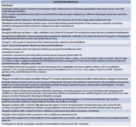Tab. 16.2 | Protidoštičková liečba diabetika s akútnym koronárnym syndrómom