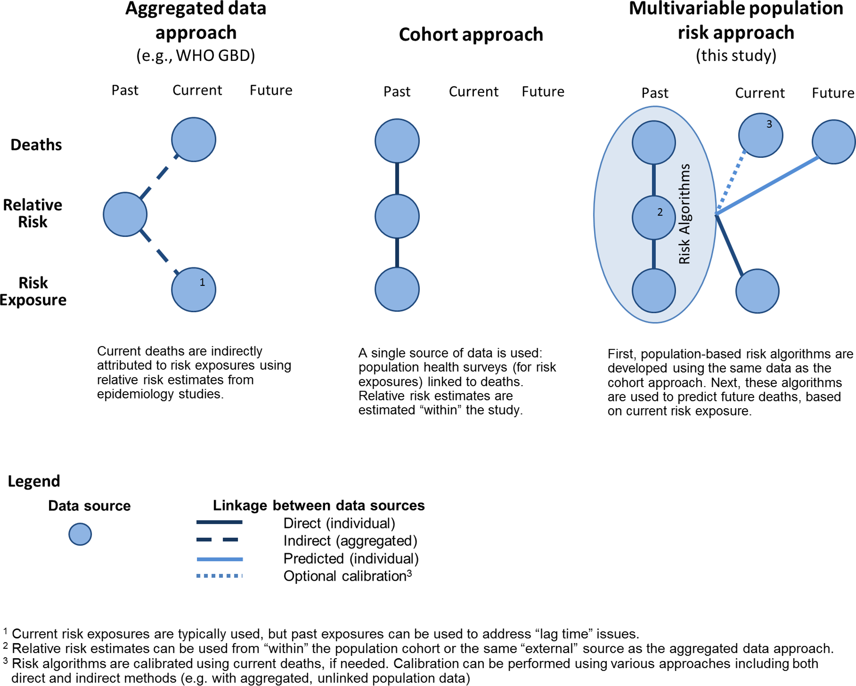 Comparison of approaches to estimate health behaviour burden.