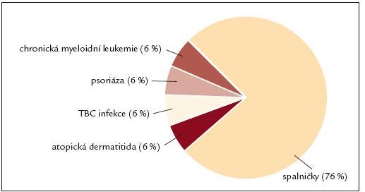 Přidružená onemocnění – familiární forma idiopatických střevních zánětů, n = 17.