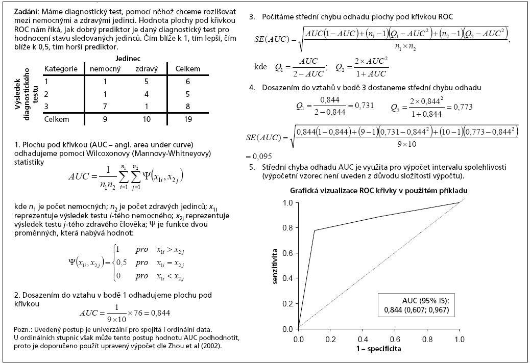 Příklad 2. Využití Wilcoxonovy (Mann-Whitneyovy) statistiky pro odhad plochy pod křivkou ROC (Hanley a McNeil, 1982; Zhou et al, 2002).