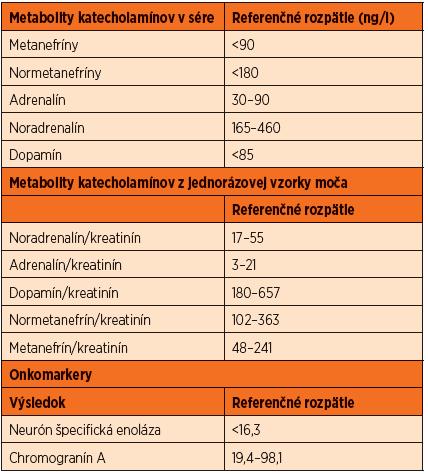 Normálne hodnoty katecholamínov a onkomarkerov v sére a v moči.