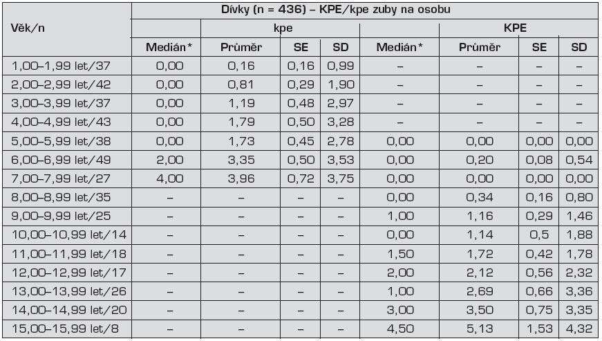 Kazivost zubů v dočasném a stálém chrupu vyjádřena ukazatelem KPE/kpe zubů na osobu – dívky – Děti Brno 2010