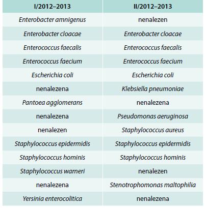 Seznam druhů bakterií s největší klinickou relevancí získaných ze stanice JGM během let 2012 a 2013