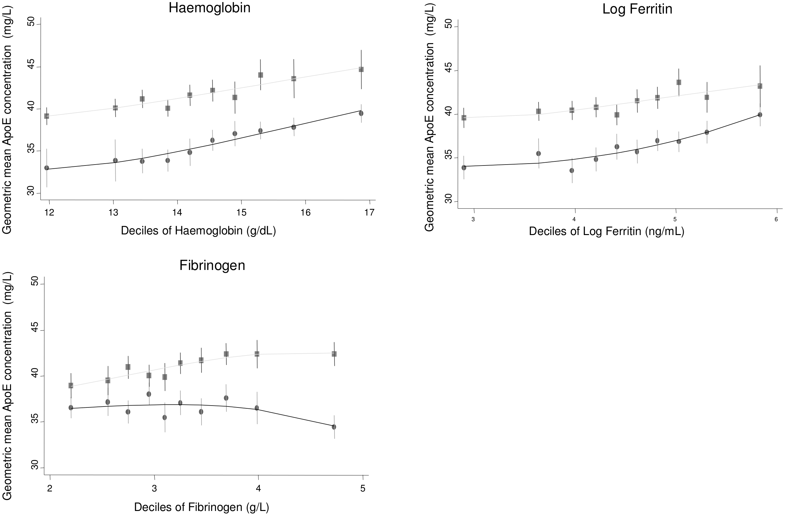 Cross-sectional association between geometric mean of ApoE concentration and haemoglobin, ferritin, and fibrinogen measured in ELSA, by gender.