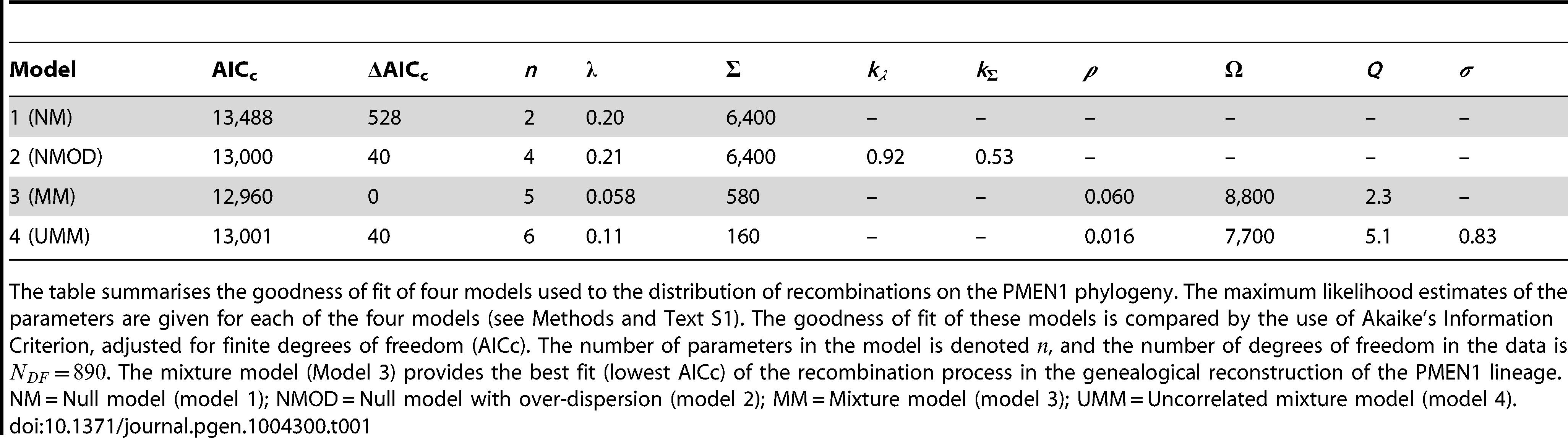 Model comparison for PMEN1 data fit.