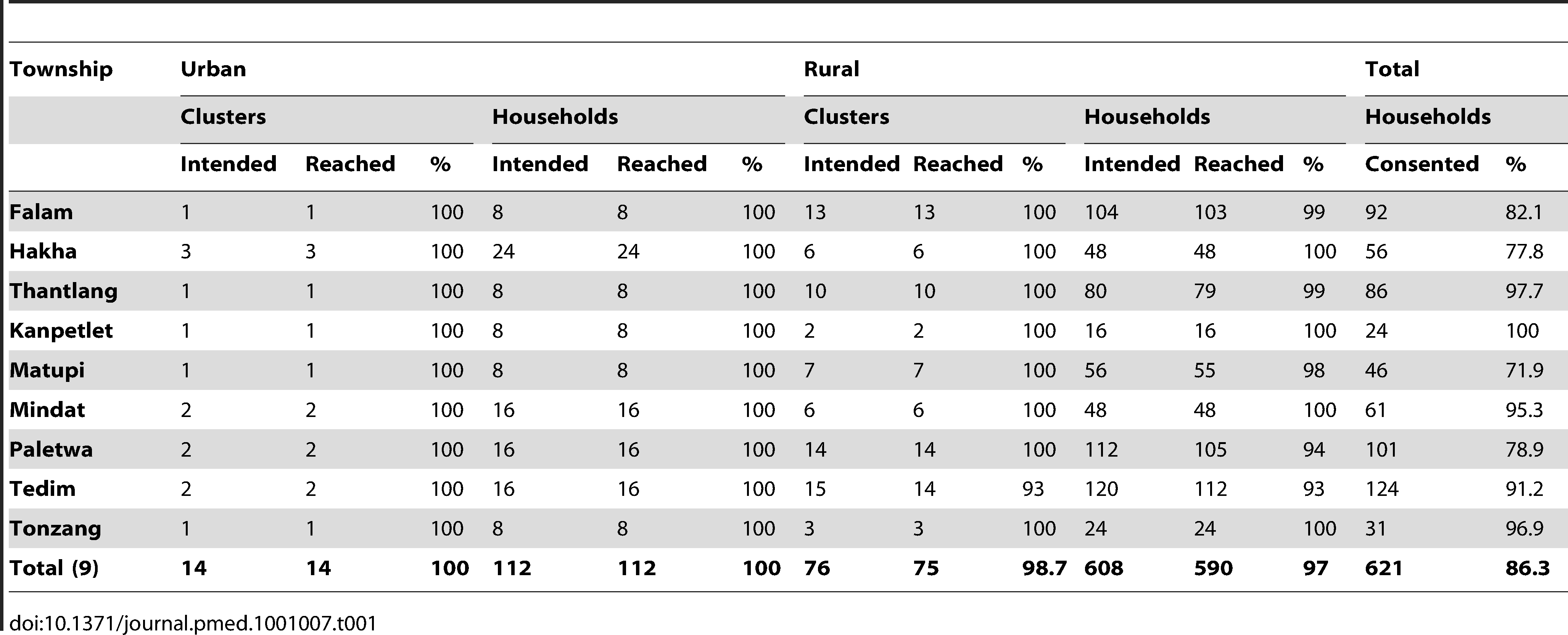 Summary of cluster and household coverage and participation.