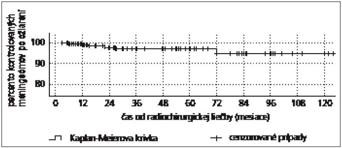 Kaplan Meierova krivka kontroly rastu meningeómov po liečbe Leksellovým gama nožom.