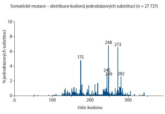 Spektrum somatických mutací genu p53. Převzato a upraveno dle databáze http://www-p53.iarc.fr, verze R17 z listopadu 2013 [5].
