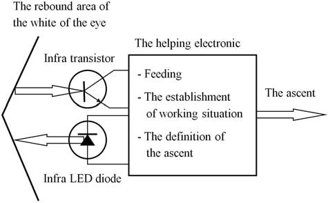 Fig. 2: Diagram of the basic principle of the optoelectronic sensor. [10]