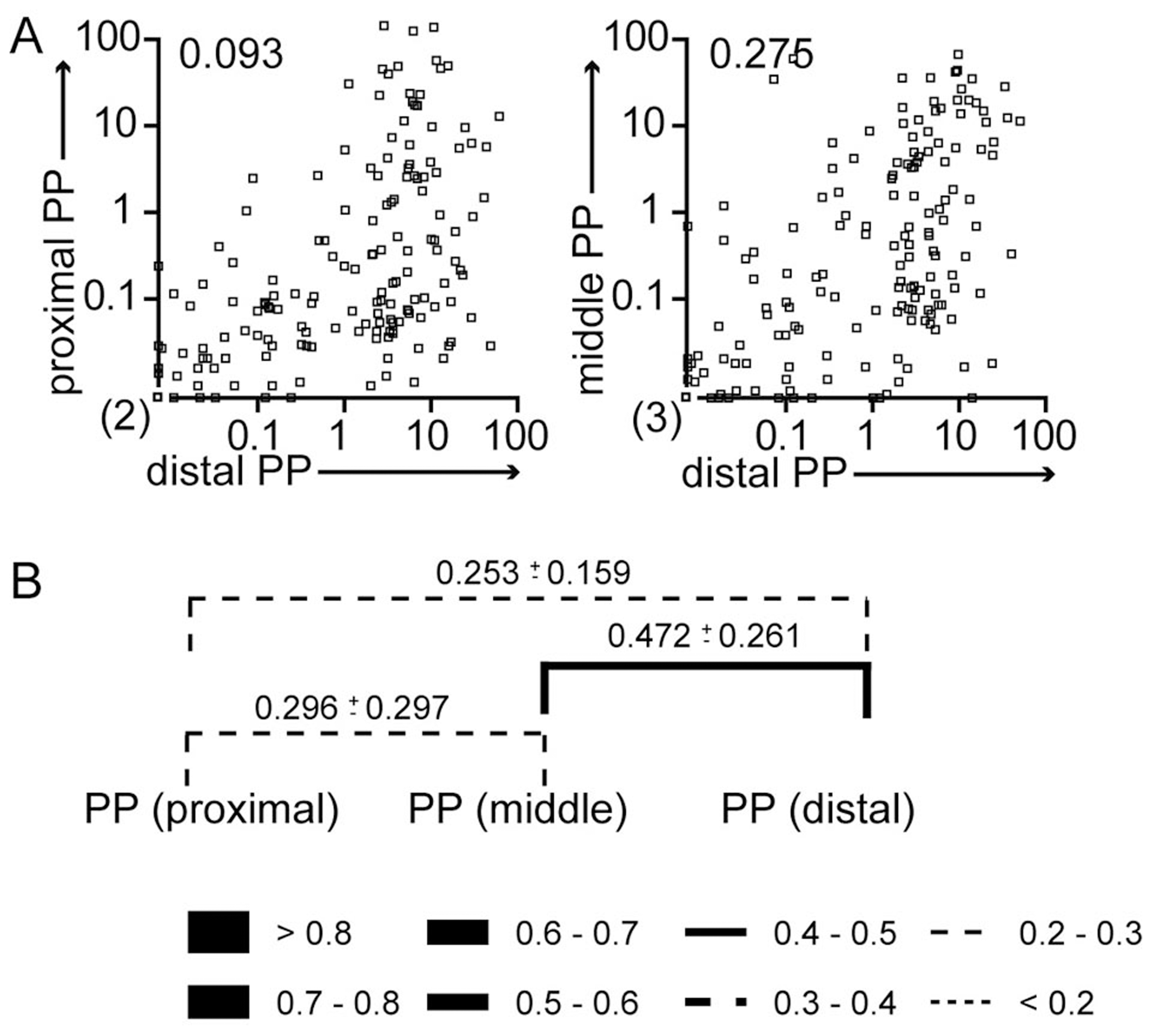 WITS similarity reflects routes of <i>S.</i> Typhimurium dissemination.