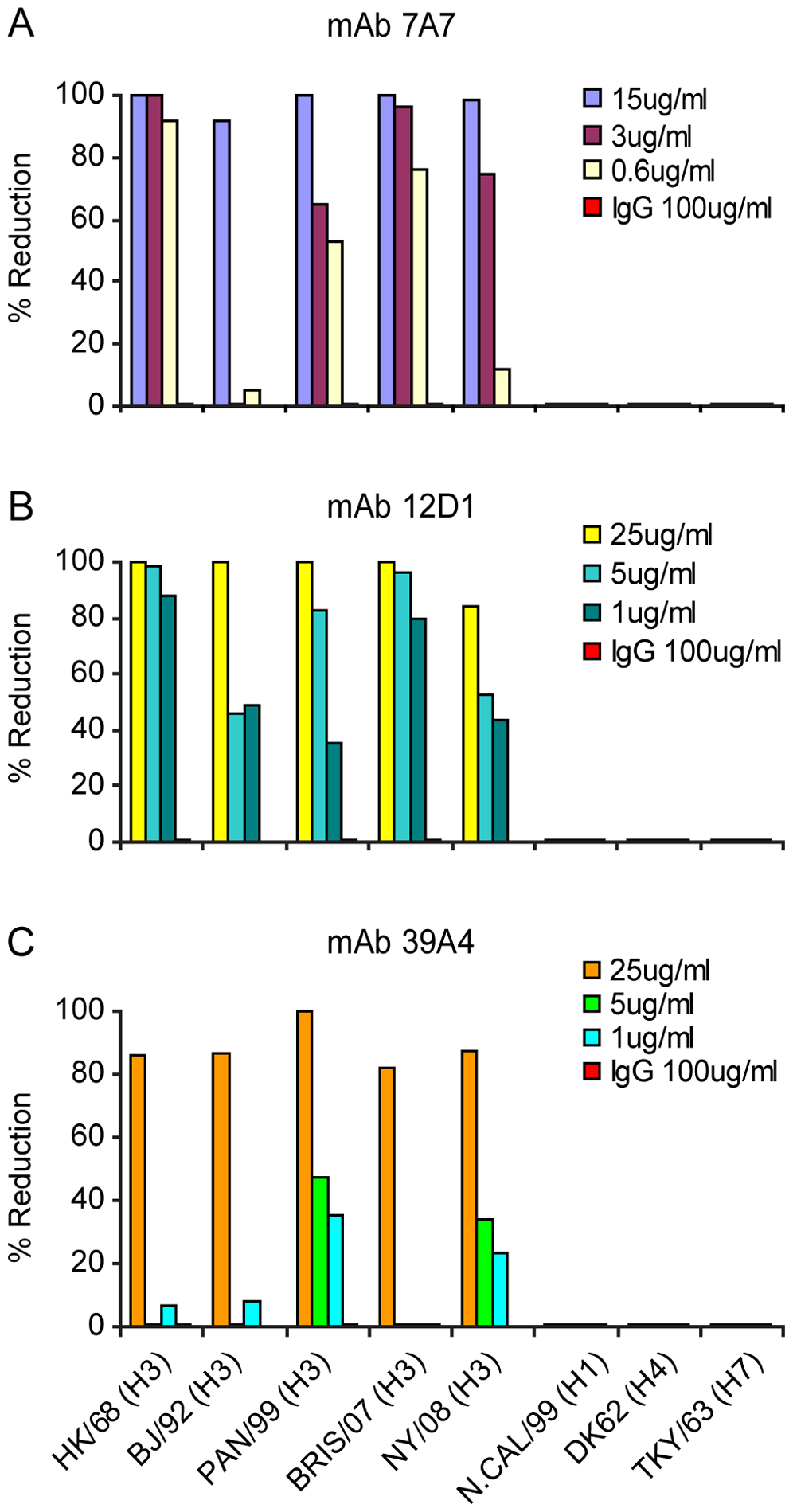 Activity of anti-H3 mabs in plaque reduction assay on MDCK cells.