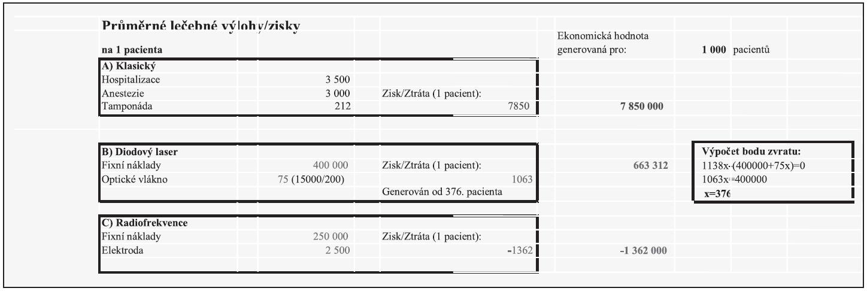 Teoretická kalkulace ziskovosti/ztrátovosti jednotlivých metod chirurgie dolní nosní skořepy v podmínkách současného zdravotního systému.
