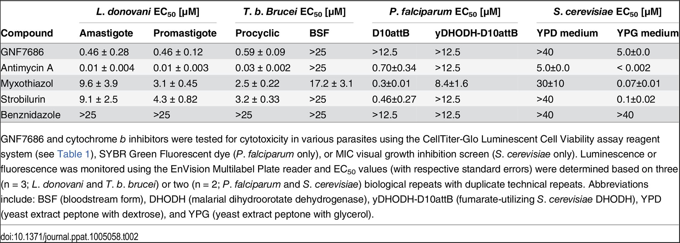 Potency of GNF7686 and prototypic cytochrome <i>b</i> inhibitors in <i>L</i>. <i>donovani</i>, <i>T</i>. <i>brucei</i>, <i>P</i>. <i>falciparum</i> and <i>S</i>. <i>cerevisiae</i> proliferation assays.
