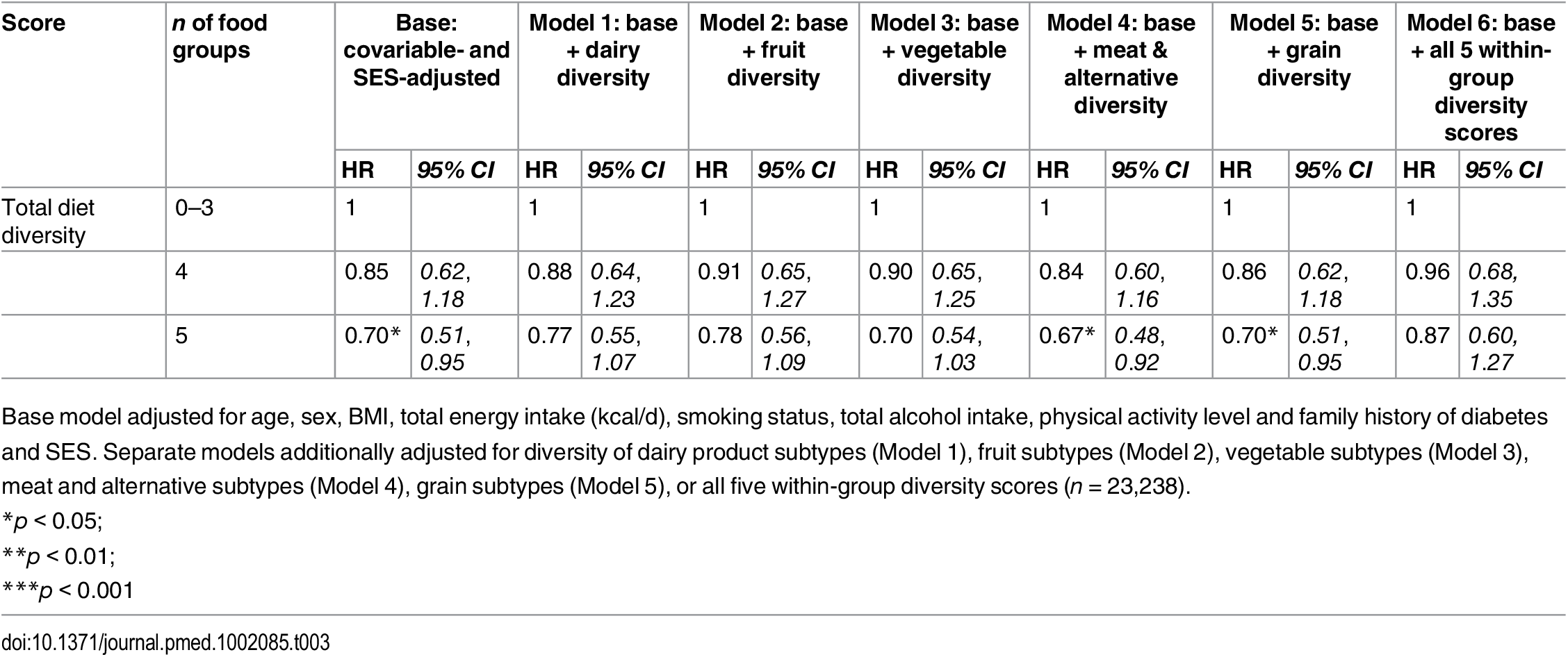 Adjusted hazard ratios (95% CI) of incident diabetes for total diet diversity in the EPIC-Norfolk study, independent of diversity within specific food groups.