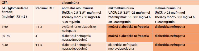 Hodnotenie prítomnosti diabetickej nefropatie u pacienta podľa albuminúrie a glomerulárnej filtrácie) [24]