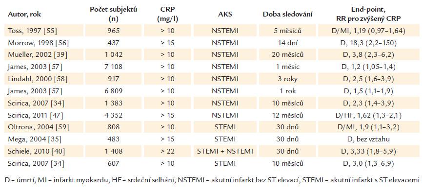 Přehled vybraných publikací, které hodnotily krátkodobý a dlouhodobý prognostický význam CRP u pacientů s NSTEMI a STEMI. Ve všech studiích byl proveden odběr CRP při přijetí.