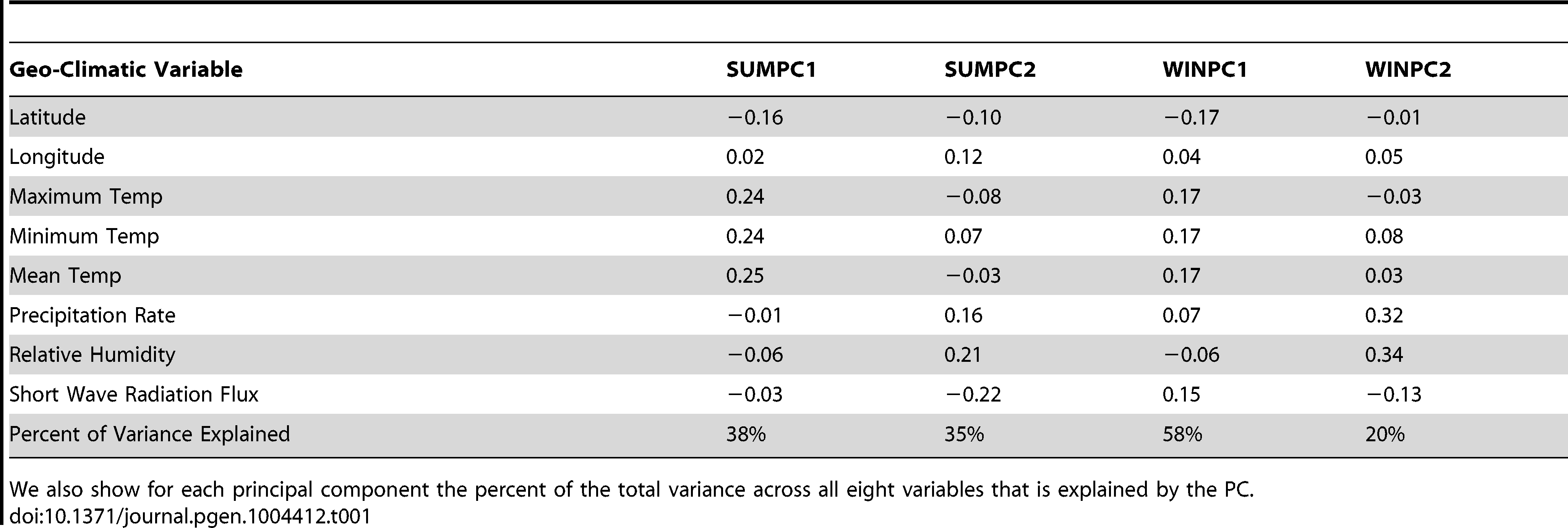 The contribution of each geo-climatic variable to each of our four principal components, scaled such that the absolute value of the entries in each column sum to one (up to rounding error).
