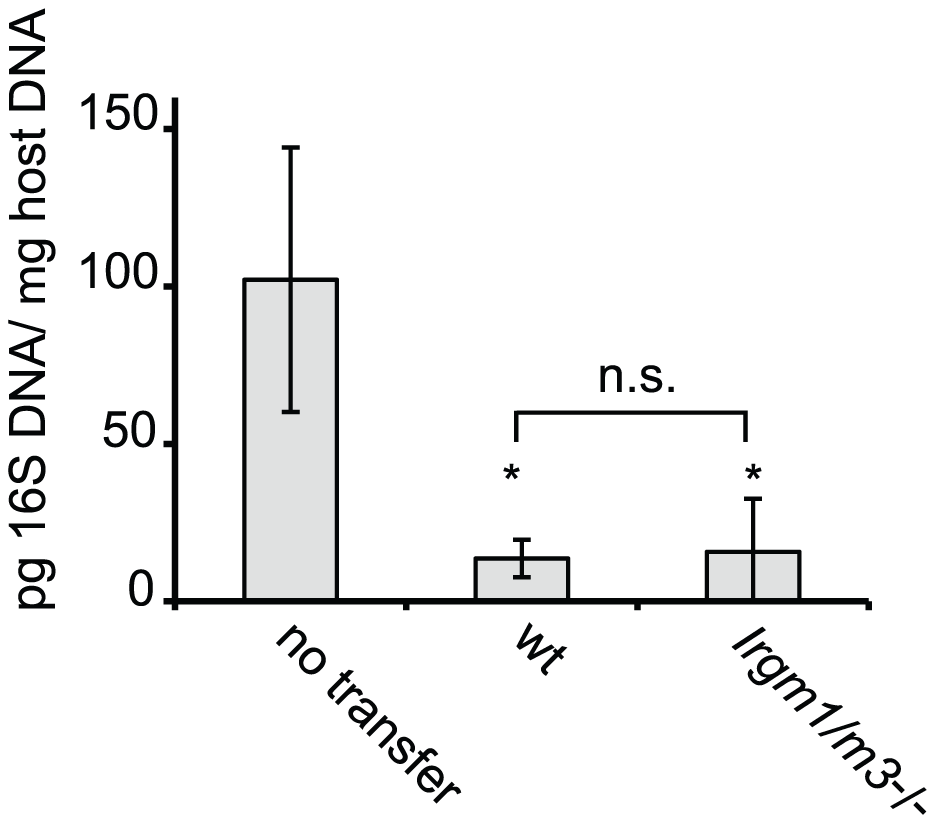 <i>C. trachomatis</i>-specific CD4<sup>+</sup> T cells lacking <i>Irgm1</i> and <i>Irgm3</i> convey protection to an intrauterine infection with <i>C. trachomatis.</i>