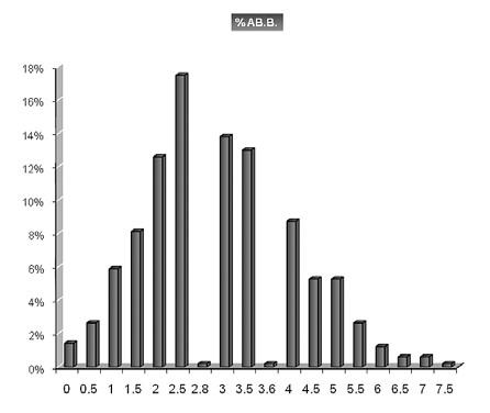 Výsledky cytogenetické analýzy sledovaného souboru