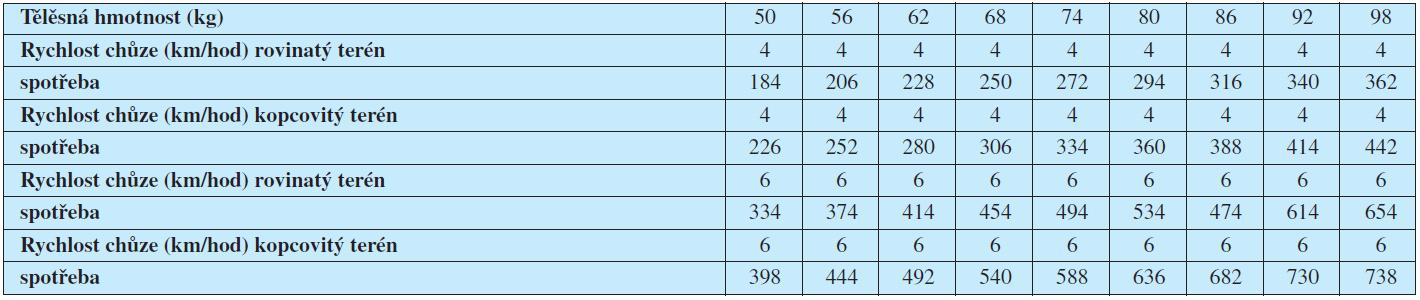 Energetická náročnost chůze (kcal./hod.)