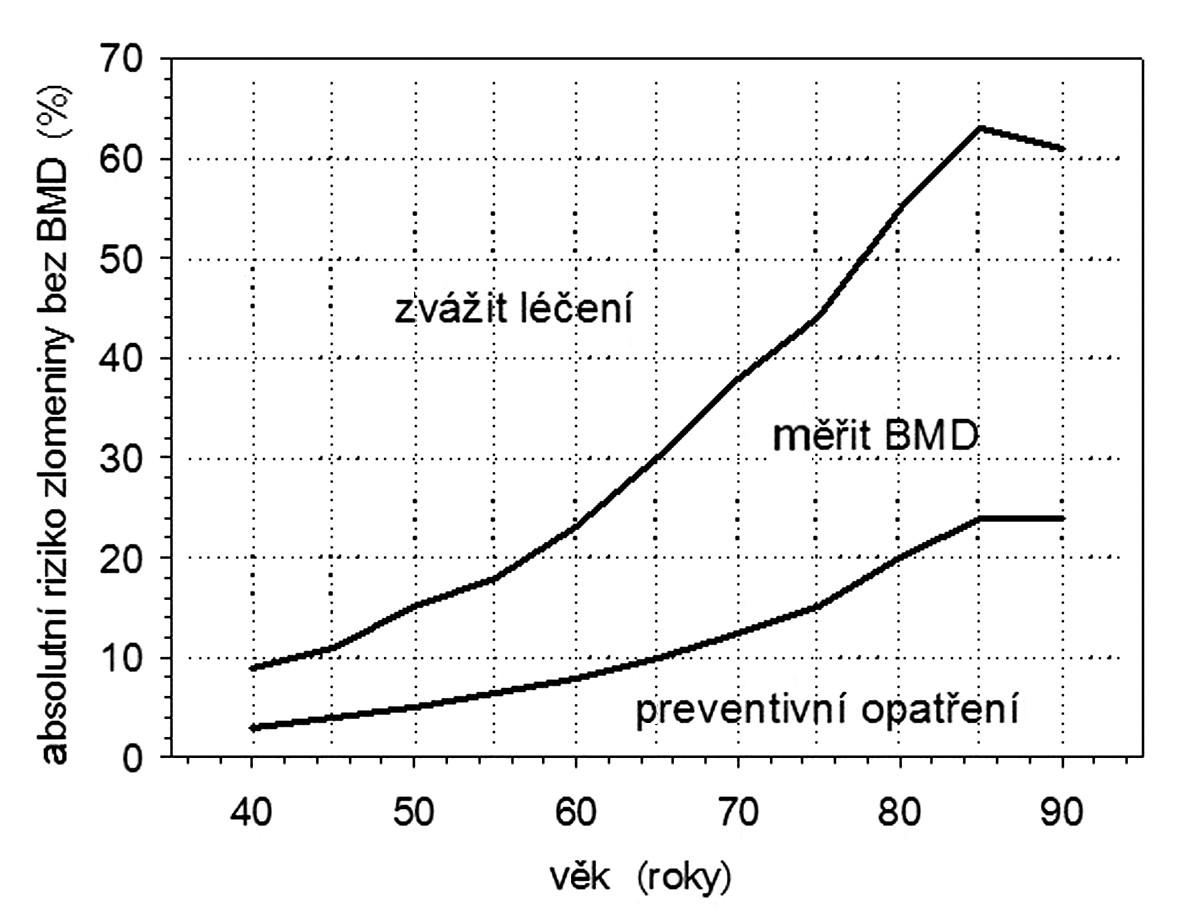 Hodnoty FRAX založené na klinických rizikových faktorech (bez BMD) při rozhodování o nutnosti doplnit výpověď výpočtu FRAX osteodenzitometrickým vyšetřením, anebo bez tohoto vyšetření hned doporučit nebo nedoporučit medikamentózní léčebná opatření (44)