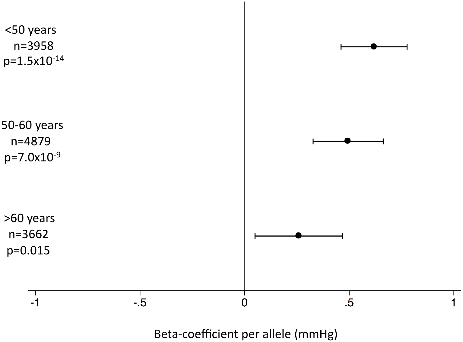 Association of the systolic blood pressure genetic score with systolic blood pressure by age stratum in the EPIC-InterAct subcohort.