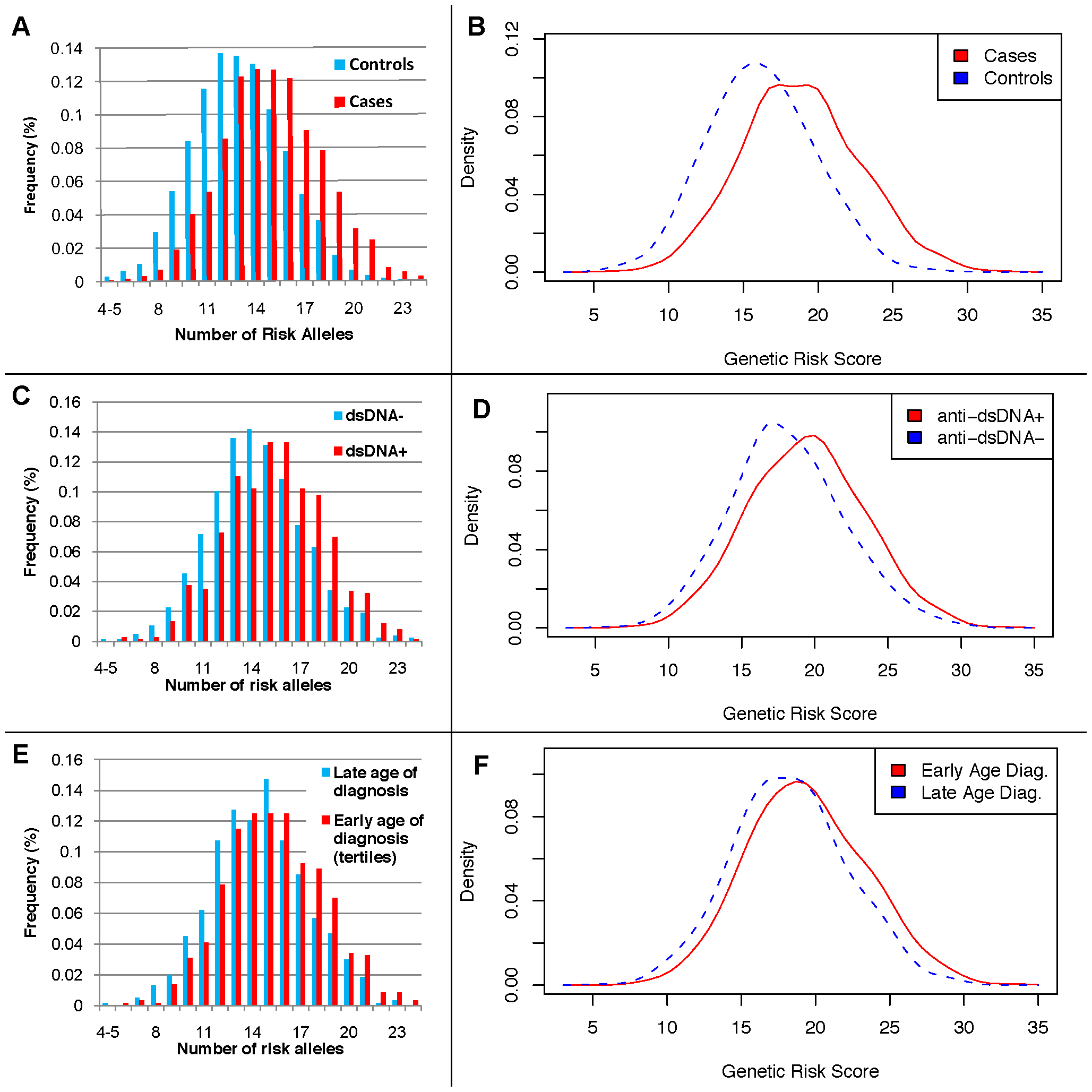Distributions of the number of risk alleles and genetic risk score (GRS) by disease status, anti-dsDNA status, and age at diagnosis high-low tertiles.