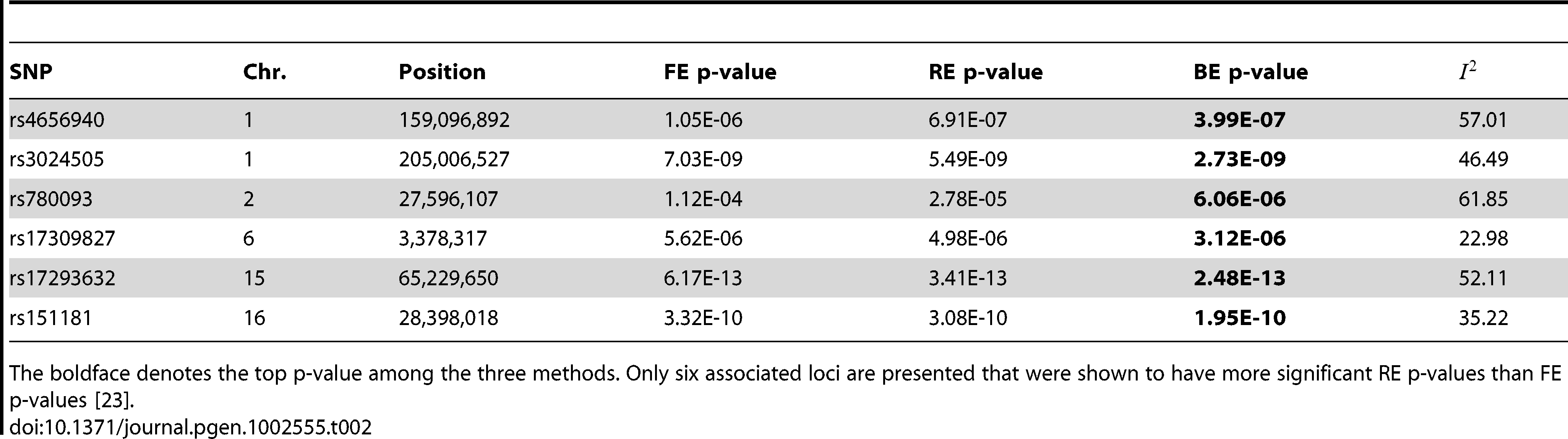 """Application of FE, RE, and BE to the Crohns disease meta-analysis results of Franke <i>et al.</i> <em class=""""ref"""">[13]</em>."""