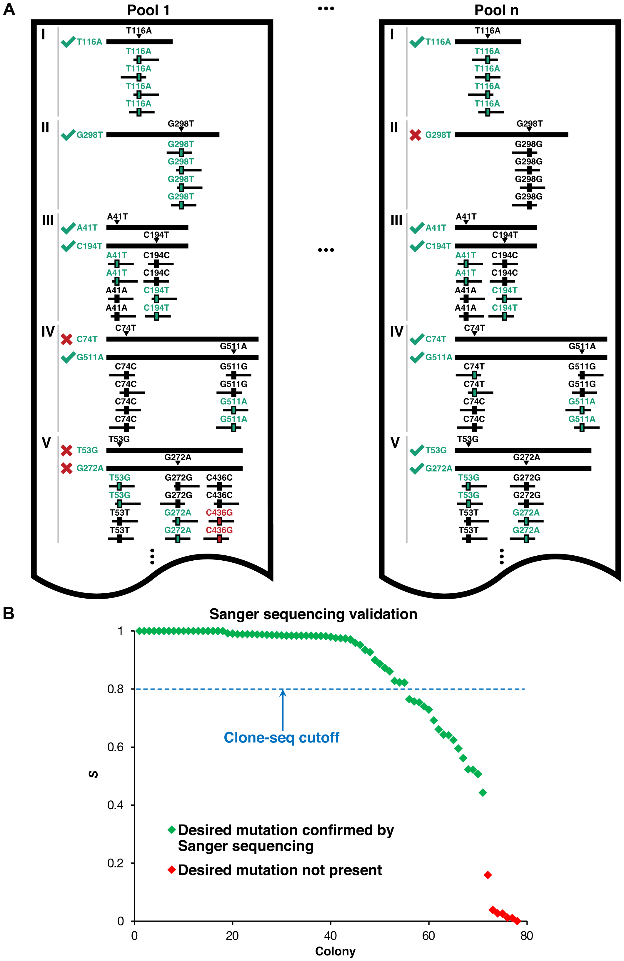 Identifying usable clones from Clone-seq.
