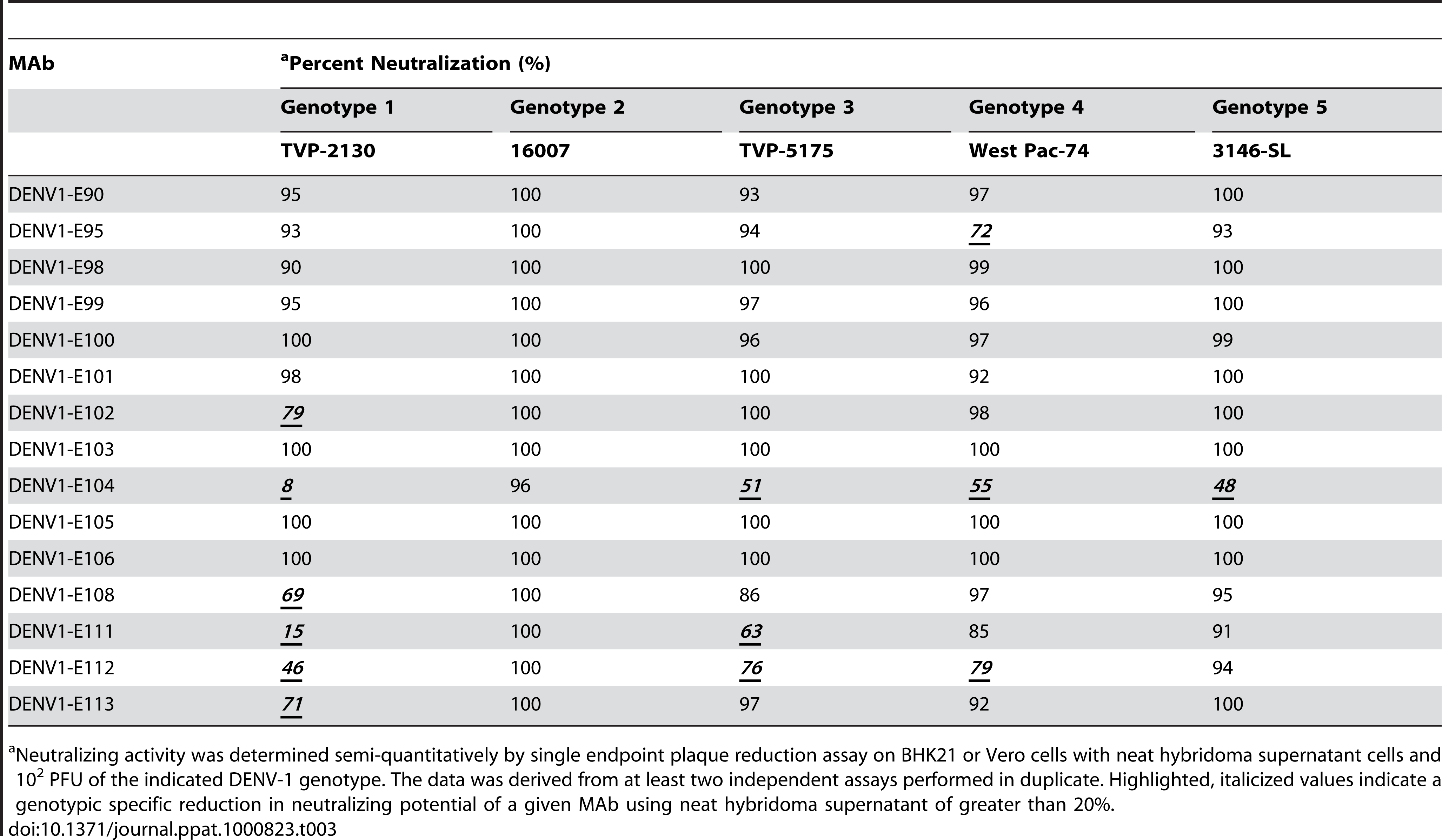 MAb neutralization of different DENV-1 genotypes.