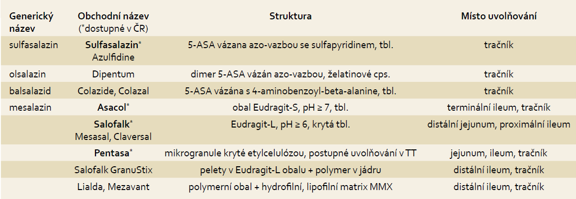 Přehled perorálních preparátů 5-ASA. Tab. 1. The overview of the mesalazine (5-ASA) containing drugs for oral administration.